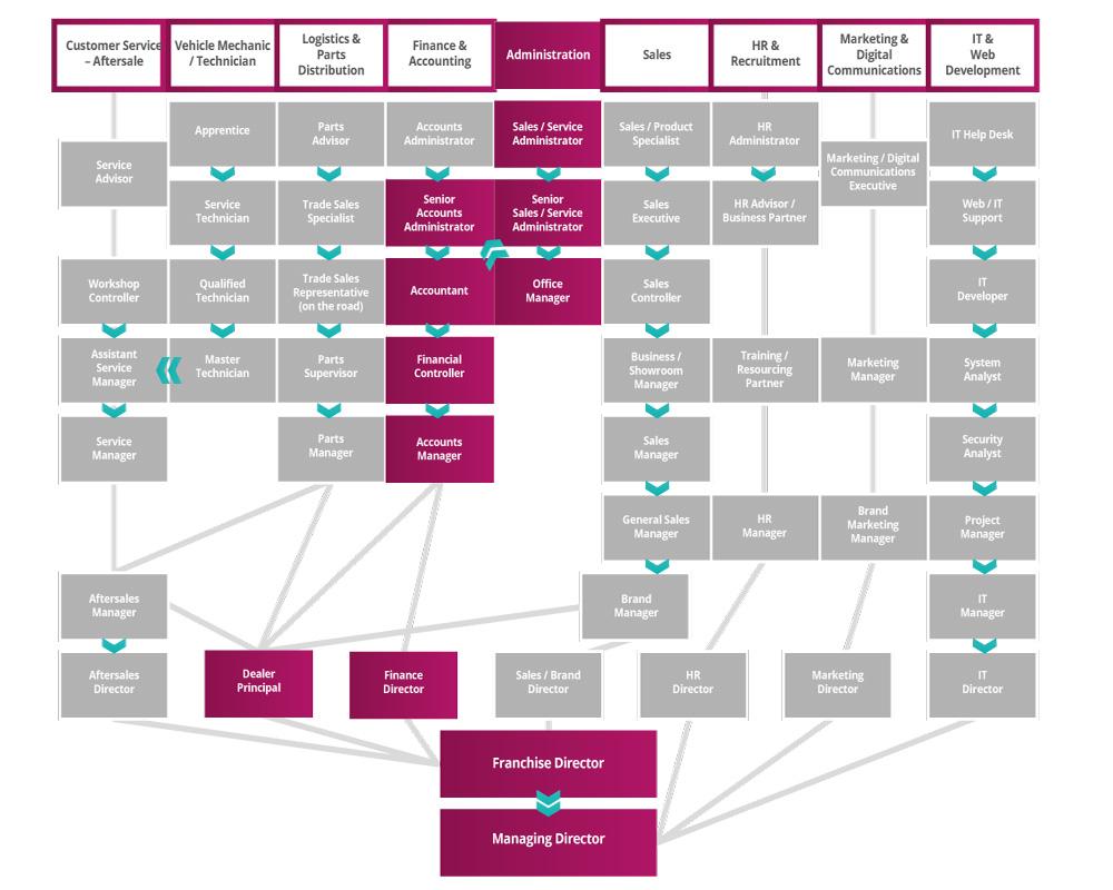 Administration Roadmap