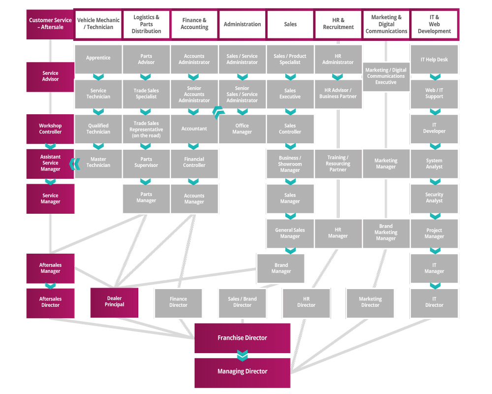 Customer Service - Aftersales Roadmap