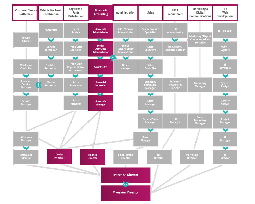 Finance and Accounting Roadmap