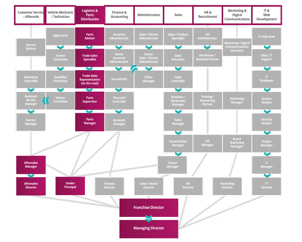 Logistics & Parts Distribution Roadmap