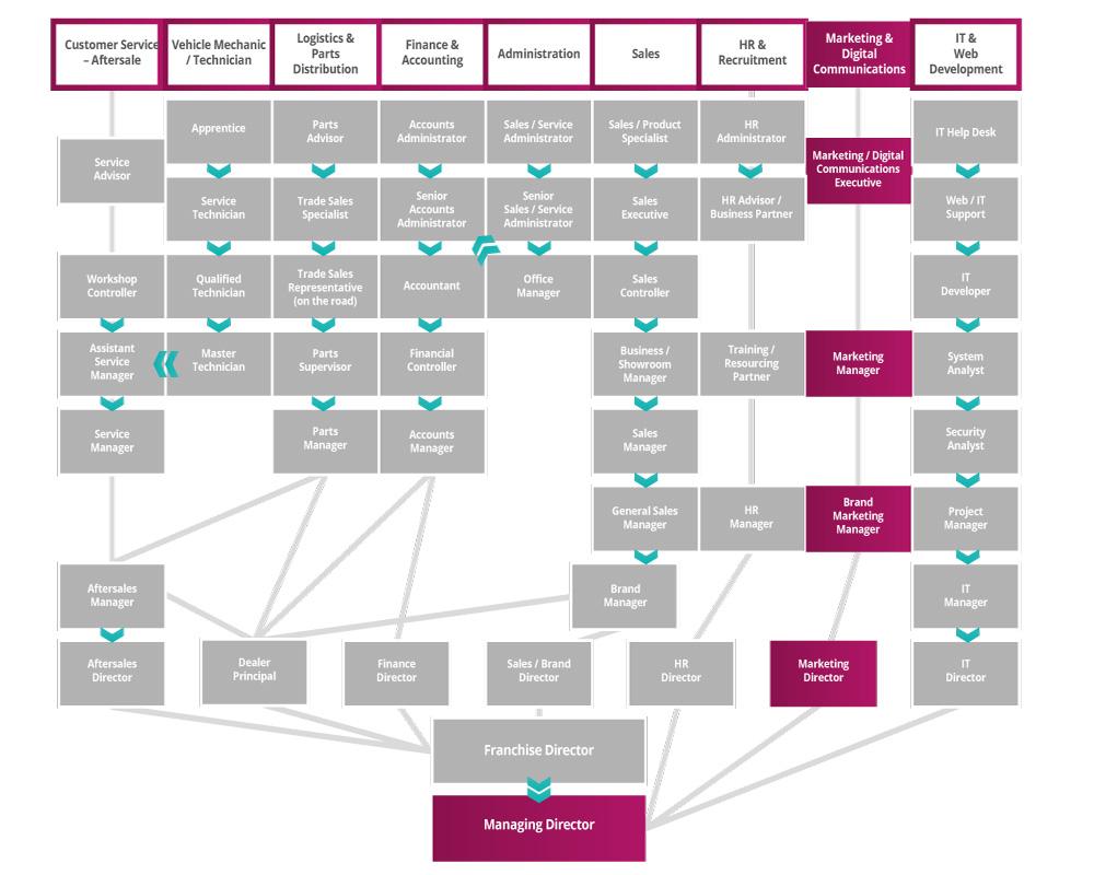 Marketing & Digital Communication Roadmap