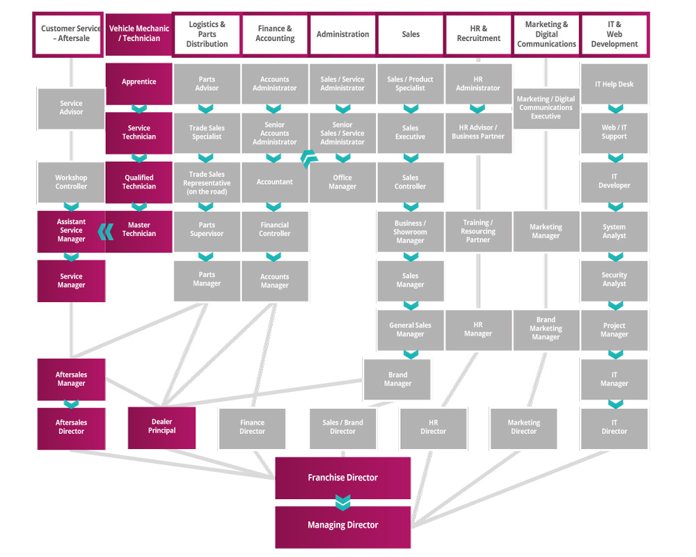 Vehicle Technician/Mechanic Roadmap